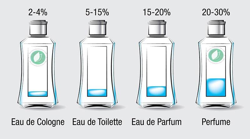 diferencia entre perfume y eau de toilette